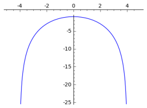 The log of the beta asymptotes at its bounds. It assigns 0 probability to anything outside of them.