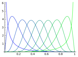 Beta distributions with the same variance