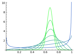 Beta distributions with the same mean