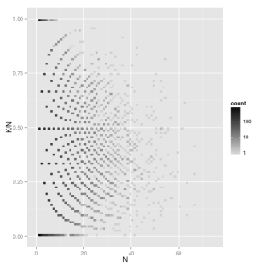 Scatter plot of k/n and n generated from a Beta-Binomial