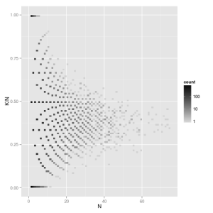 Scatter plot of k/n and n generated from a Binomial