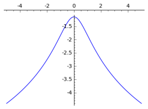 The log of the cauchy has tails that decrease very slowly so it's reasonable to presume that the peaks of the two shifted distributions will overpower the tails, and we'll have something bimodal.