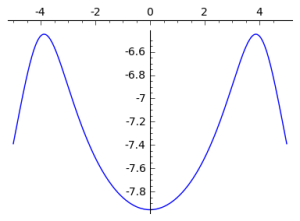 Log of the Product of Cauchy Distributions
