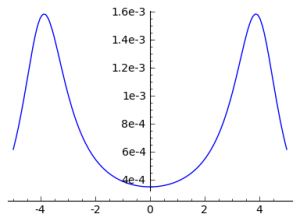 Product of Cauchy Distributions