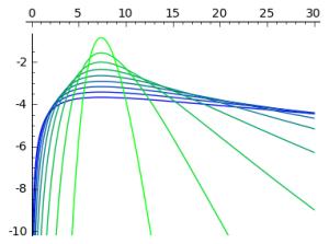 Log of Log-Normal Distributions with the same mode