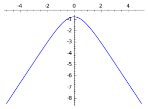 The log of a logistic distribution interpolates between two lines with opposite slopes. If we add two of these, the slopes between the means will cancel out and the slopes outside of the means will reinforce each other. We expect the log distribution to be constant between the two means and have twice the slope outside of them.