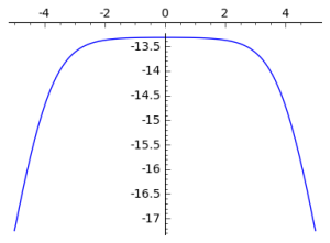 Log of the Product of Logistic Distributions