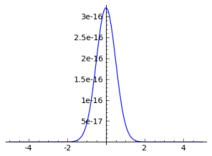 Product of Normal Distributions