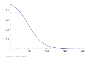 Score as a function of latency in millseconds